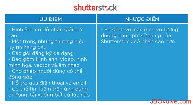 Đánh giá chất lượng về Shutterstock